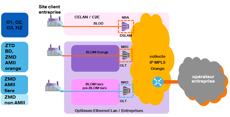 Optimum Ethernet