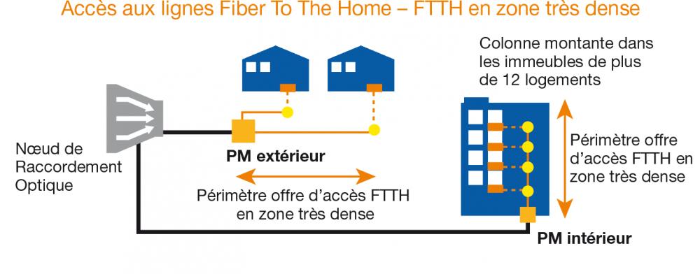 Schéma d'accès aux lignes FTTH en Zone Très Dense