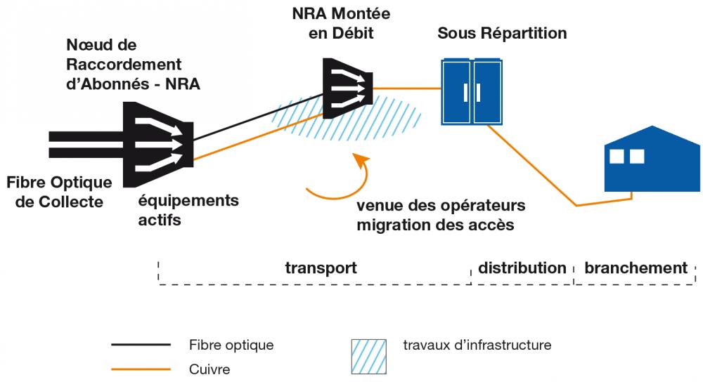 Schéma d'accès DSL - DSL Access