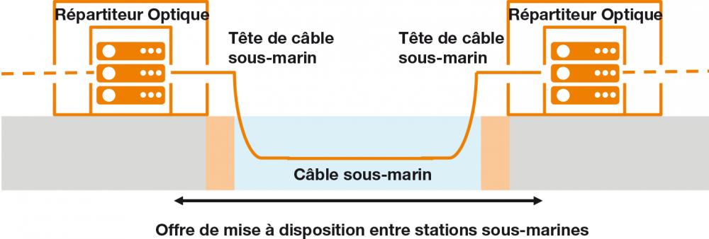 Capacité Sous-Marine