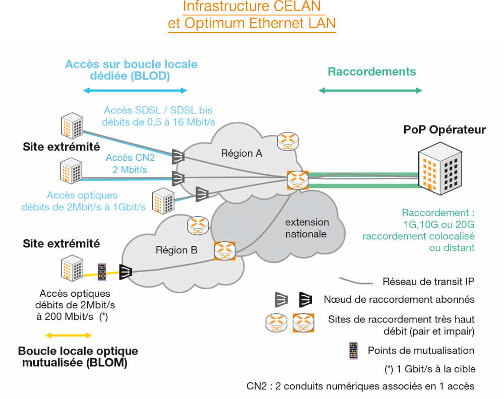 Optimum Ethernet LAN