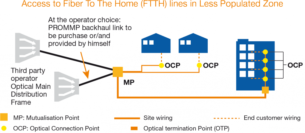 Access to FTTH lines outside of High-Density Areas Schema