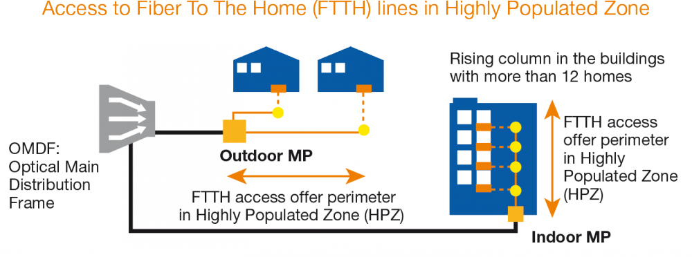 Access to FTTH lines in High-Density Areas