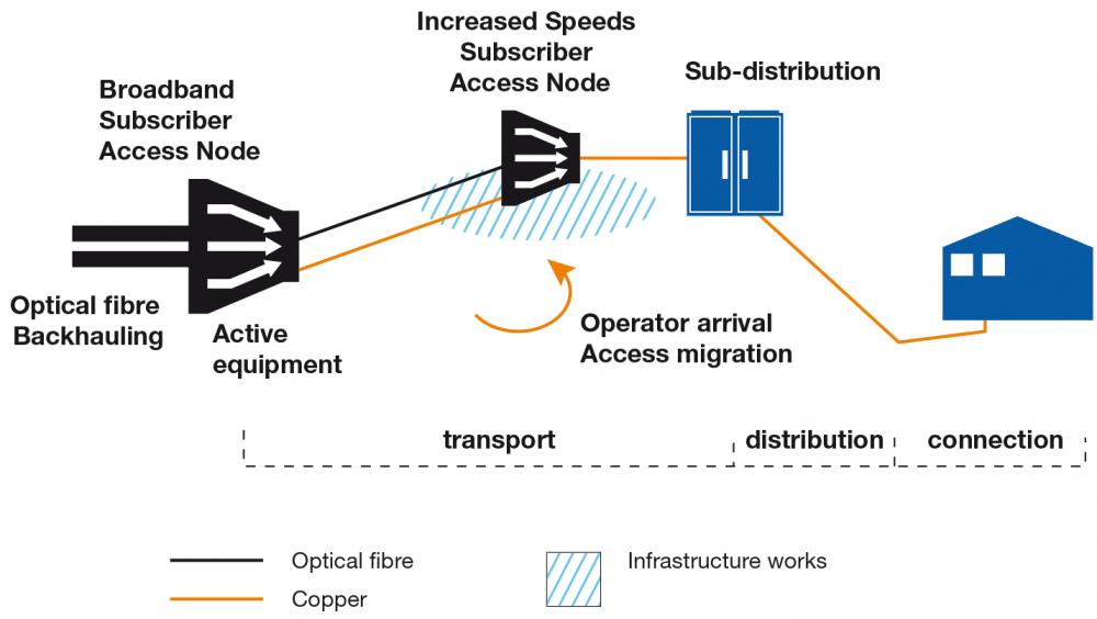DSL Access solutions Schema
