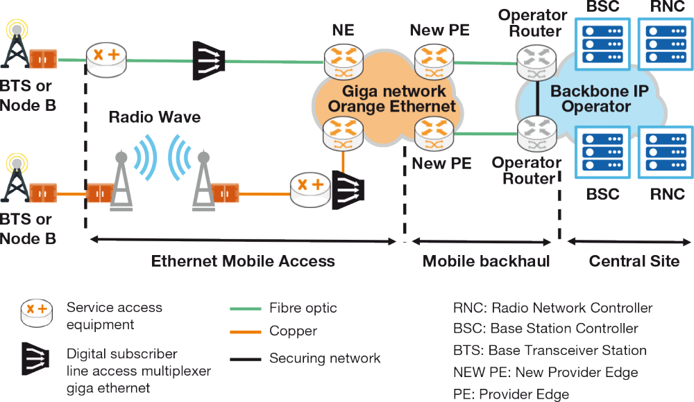 Infra backhaul