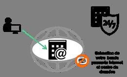 Schéma protection DDos