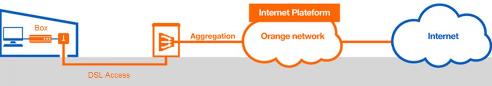 Just Internet schema